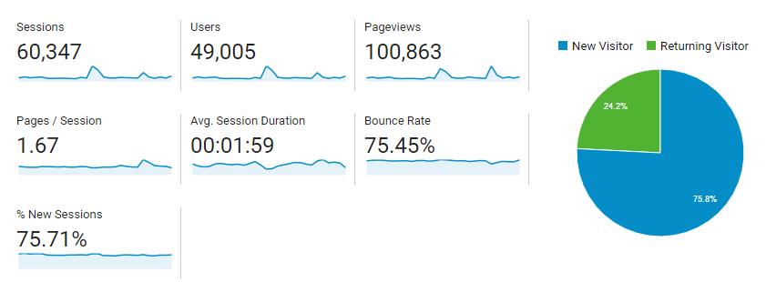 statystyki strony luty 2017
