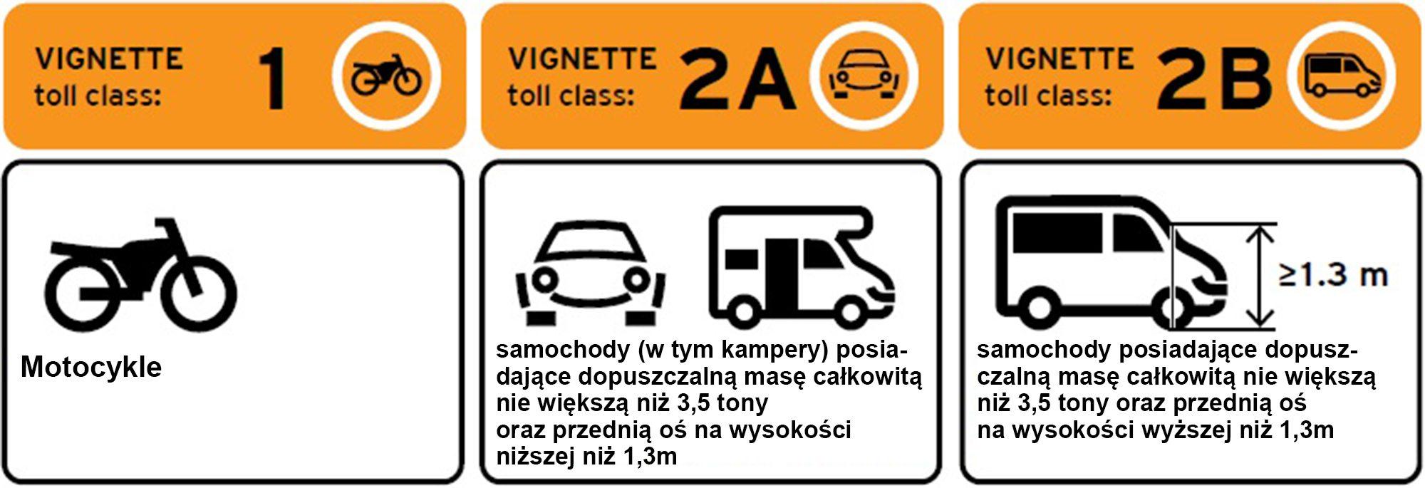 kategorie samochodów w Słowenii